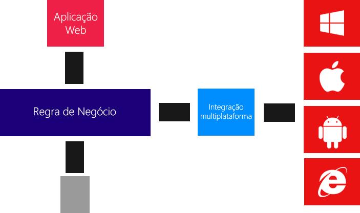 Arquitetura Maxsystem