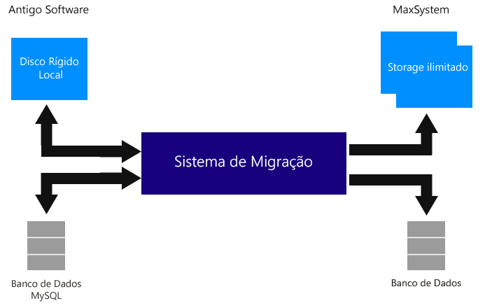 arquitetura-migracao-maxsystem
